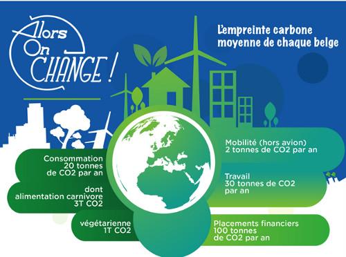 Infographie : importance des placements financiers sur notre empreinte carbone