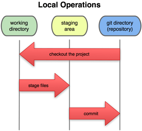 Illustration : les principales commandes de GIT en local