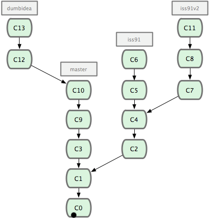 Illustration : les branches de GIT